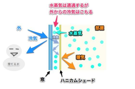 Honeycomb ketsuro 4
