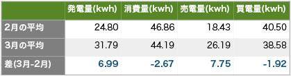 Solaract201403 6