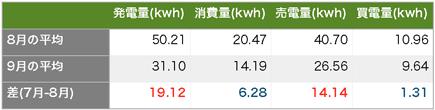 Solaract201509 5