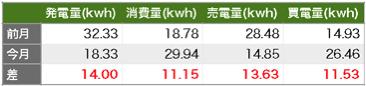 Solaract201512 08