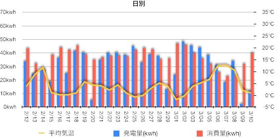 先月の発電量と消費量の推移グラフ