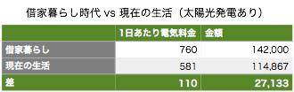 Denki shakuya vs ismart