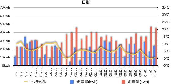 先月の発電量と消費量の推移