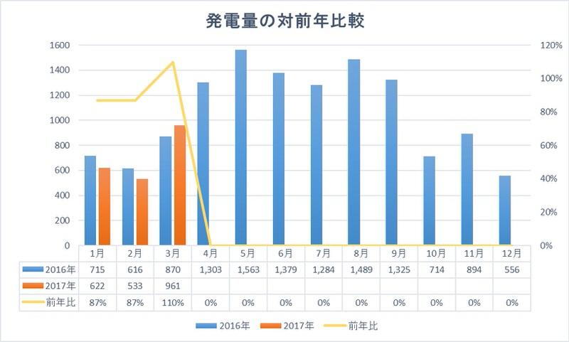 発電量を前年と比較したグラフ