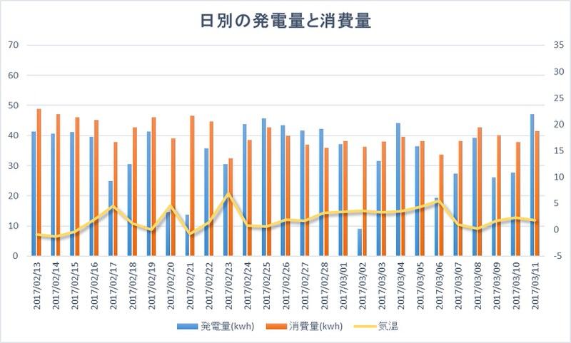 発電量と消費量の推移