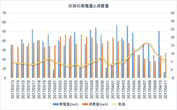 日別の発電量と消費量の推移