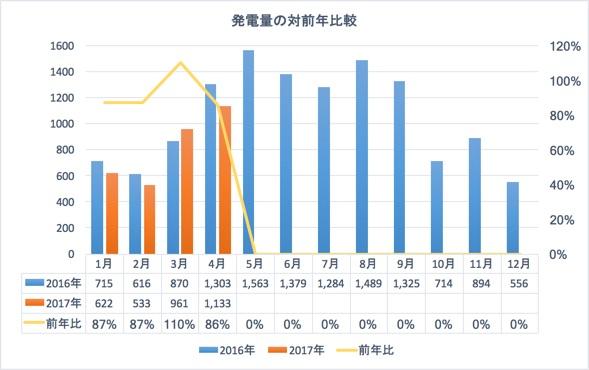 発電量の対前年比較2017年4月