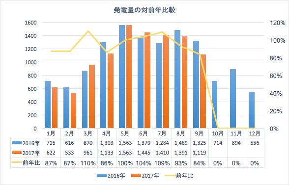 発電量の対前年比