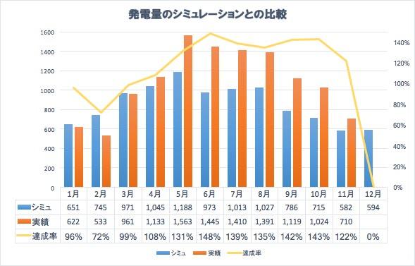 11月の発電量の対前年比