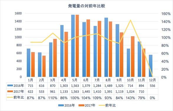 11月の対前年発電量の比較