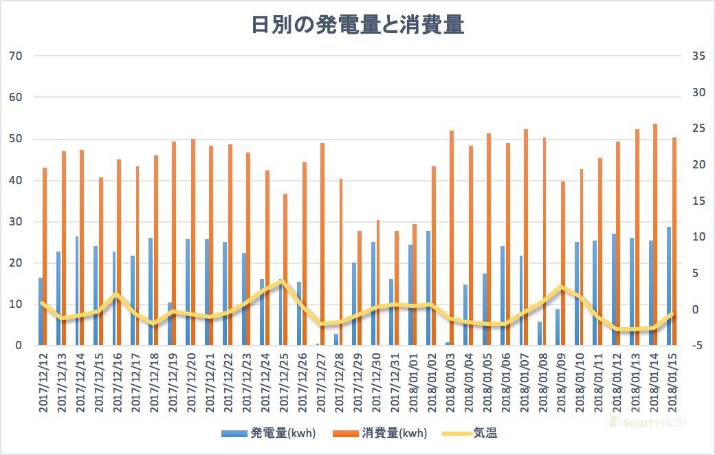 日別の発電量と消費利用グラフ